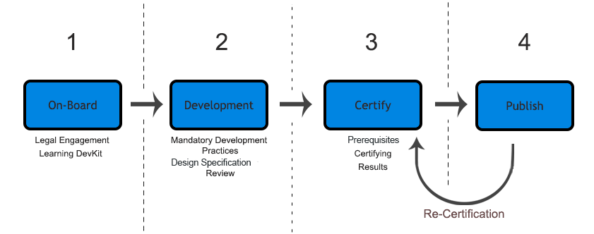 Anypoint™ Advanced Connector Certification Process